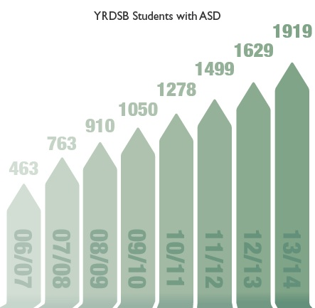 bar graph of number of students with autism from 2006 to 2014