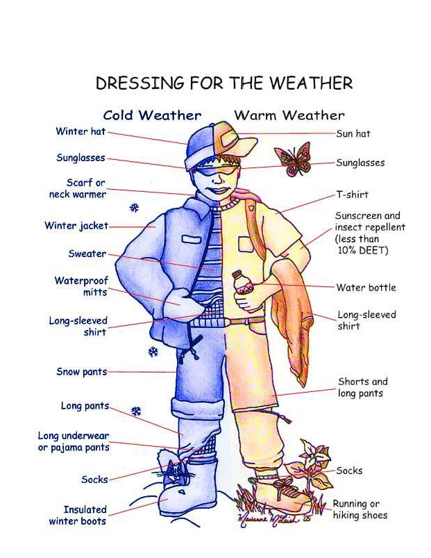 Dress for the Weather:  Cold and Warm Weather Picture Diagram