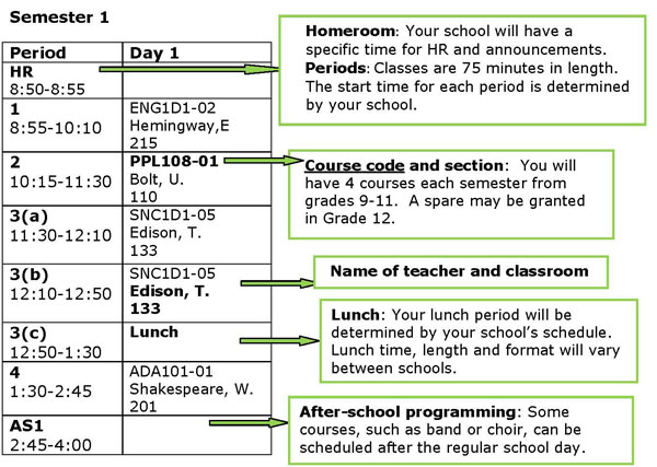 How to Read a Timetable