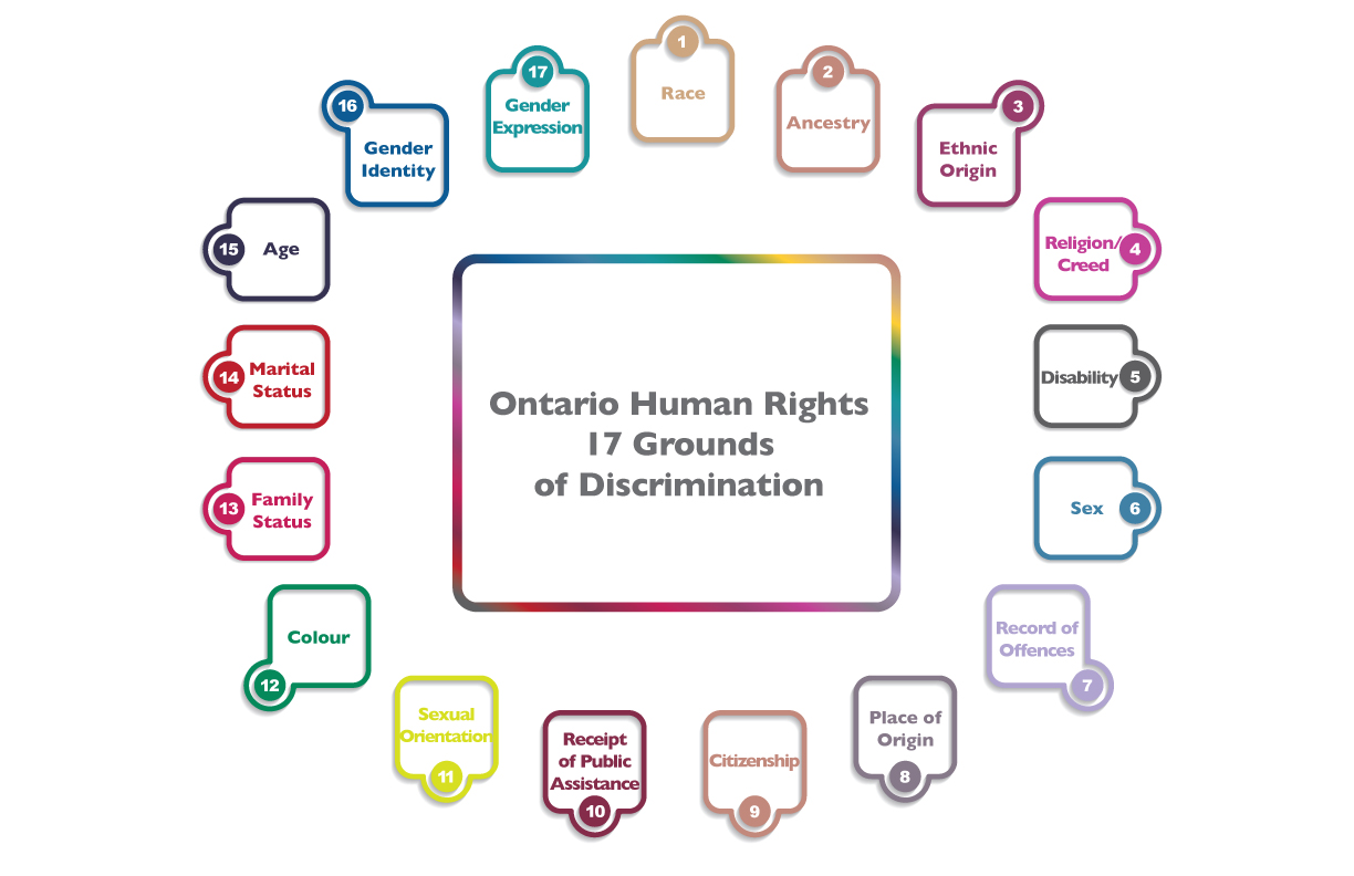 17 grounds for the Human Rights Code