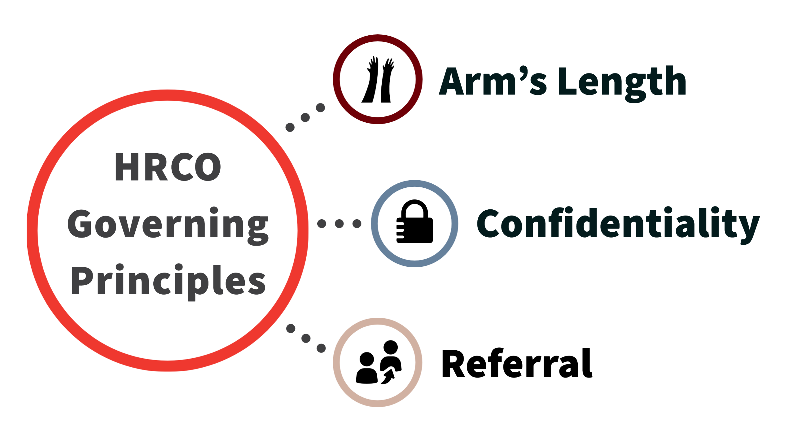 HRCO governing principles graphic