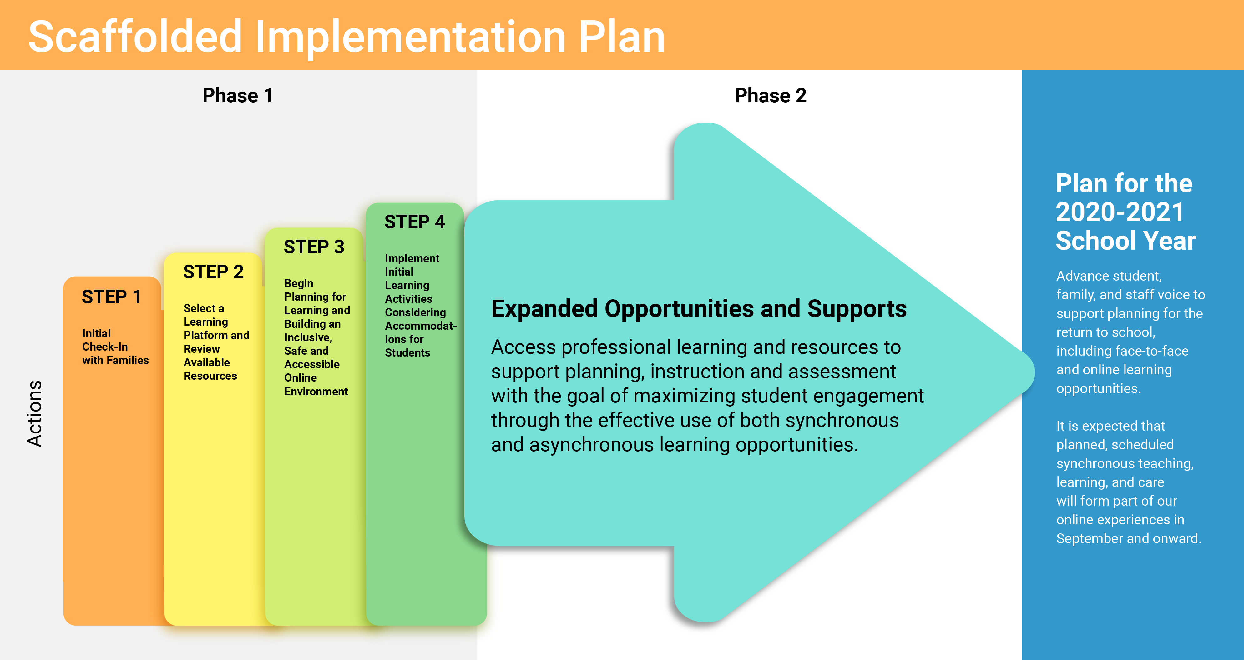 Scaffolded Implementation Plan