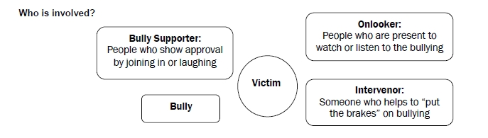 Who is involved?  Bully Supporter, Bully, Victim, Onlooker, Intervenor
