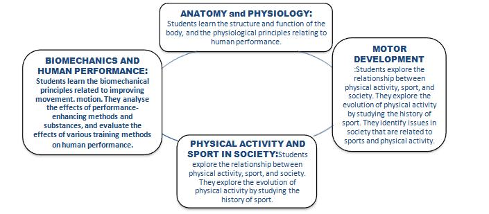 Kinesiology And Exercise Science basic subjects in college