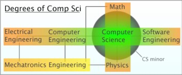 MMHS-CompSci-Degrees.jpg