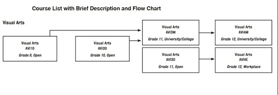 Pages - Course List with Brief Descriptions and Flow Chart of Courses